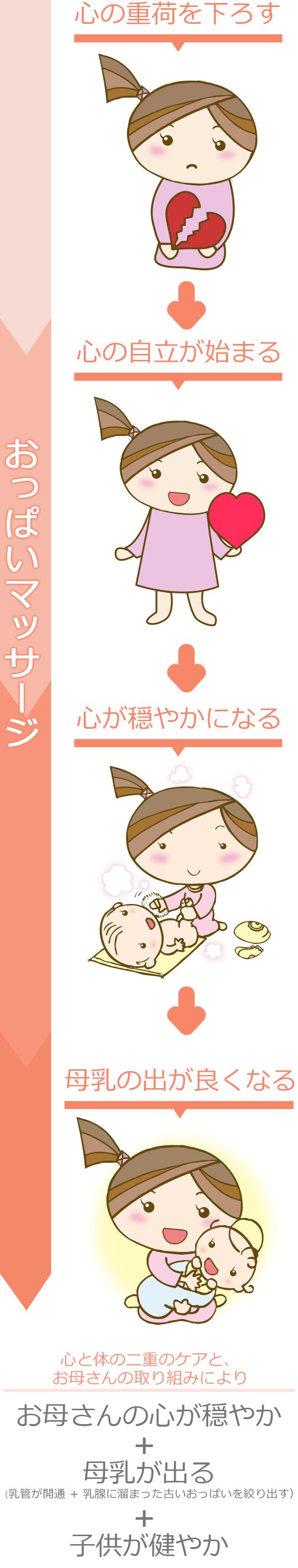 久保式・母乳育児メソッド